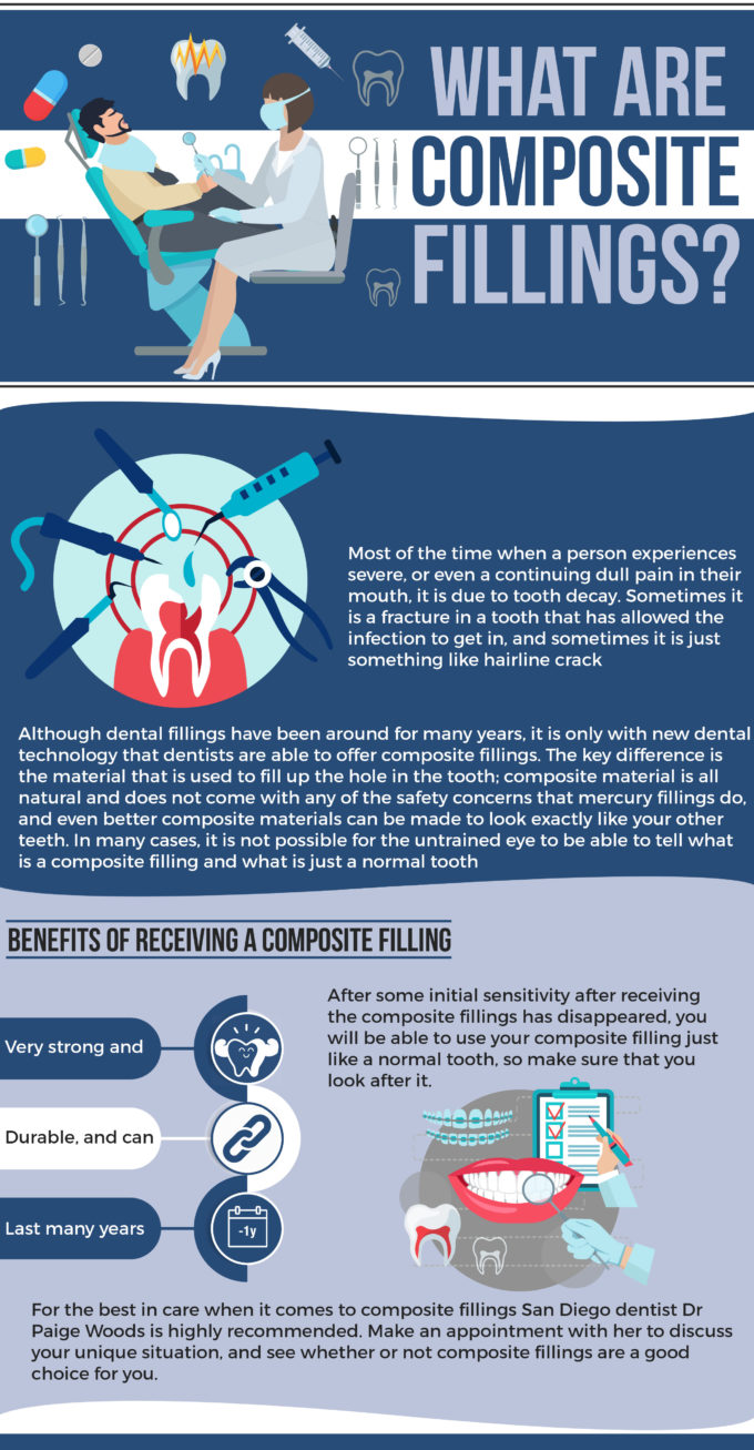 composite fillings infographic