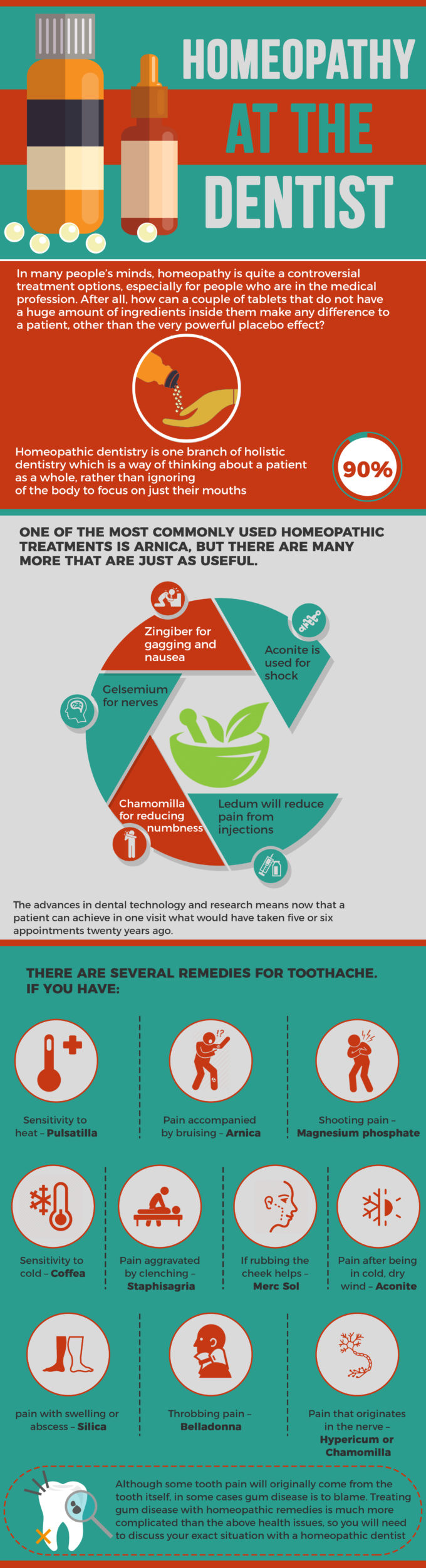 Homeopathy At The Dentist Infographic