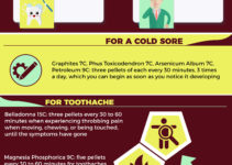 homeopathy dental emergency infographic