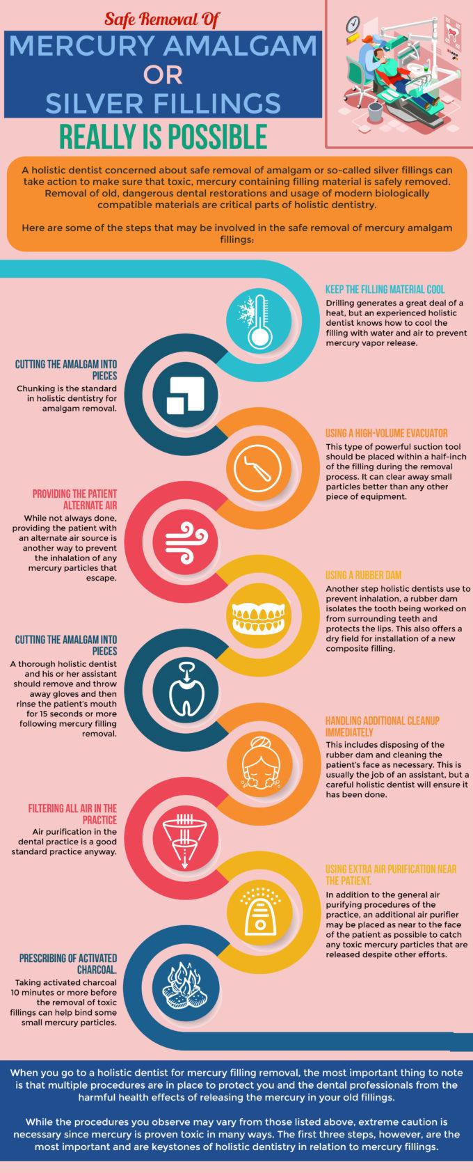 Safe Removal of Mercury Amalgams Infographic